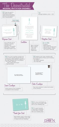 The Deconstructed Wedding Invitation Ensemble - since I'll probably be making my own, this is helpful!