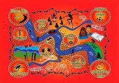 Literature to support the Australian National Curriculum. Focus on Aboriginal and Torres Strait Islander Fiction. Aboriginal Education, Indigenous Education, Aboriginal Culture, Indigenous Art, Aboriginal Art, Learning Maps, Ways Of Learning, Naidoc Week Activities, Australian Aboriginal History