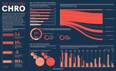 The evolving CHRO - Raconteur Kpi Dashboard, Dashboard Template, Chart Design, Media Design, Data Visualization, Infographics, Advertising, Positivity, Graphic Design