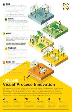 Visual Process Innovation: Introduction