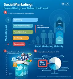 Infographic: Social marketing from two perspectives: the buyer and the vendor. #IDG    http://www.idc.com/getdoc.jsp?containerId=234025