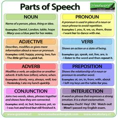 Parts of Speech in English nouns pronouns adjectives verbs adverbs prepositions conjunctions and interjections English Grammar Rules, Basic Grammar, Grammar And Punctuation, Grammar And Vocabulary, Grammar Lessons, English Language Learning, English Writing, English Words, English Vocabulary