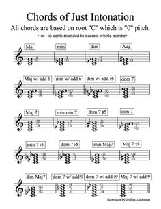 "Just Intonation Chord Chart that is used for wind instruments when building and tuning chords within a musical piece. Each player has to know which part of the chord they are playing, and then how to adjust - using their embouchure in most cases - to make their note fit into the chord properly. The adjustment is made in units called ""cents"", which are very small measurements of the sound wave, and they either make the note sharp (higher) or flat (lower) depending on the chord partial."