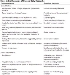 clues to the diagnosis of chronic daily headache