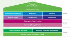 Productive General Practice Chart