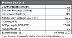Puerto Rico's commercial real estate market continues to go through a bumpy recovery in 2014.