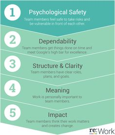 Psychological safety: Can we take risks on this team without feeling insecure or embarrassed?  Dependability: Can we count on each other to do high quality work on time?             Structure & clarity: Are goals, roles, and execution plans on our team clear -- or are we all flying by the seat of our pants?     Meaning of work: Are we working on something that is personally important for each of us?   Impact of work: Do we fundamentally believe that the work we're doing matters?