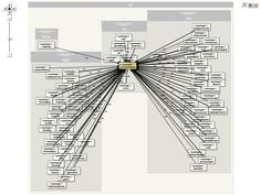 Node graph visualizations applied on architecture with some AgileBrowser tool.