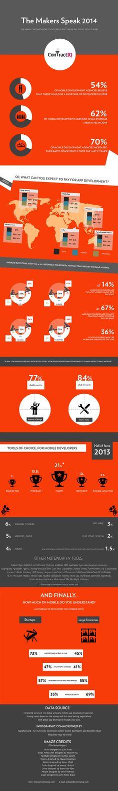 ¿A cuánto se paga la hora de desarrollo de apps en cada país?