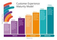 Are You Really Ready for Customer Experience? - Direct Marketing News