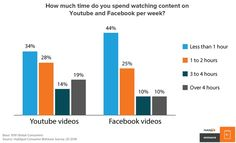 The Future of Content Marketing: How People Are Changing the Way They Read, Interact, and Engage With Content