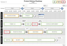 Show clear workstream delivery plans, MVP and milestones with this MS Visio Product Delivery Plan Roadmap Template. Easily editable with a configurable timeline.