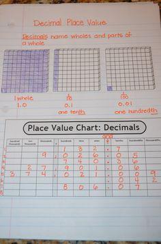 dandelions and dragonflies: Place Value.dandelions and dragonflies: Place Value. Interactive Math Journals, Math Notebooks, Math Fractions, Maths, Math Games, Rounding Decimals, Dividing Decimals, Fifth Grade Math, Fourth Grade