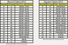 Wilton Pricing Guide For Cakes - Bing Images Cake Serving Guide, Cake Serving Chart, Baking Business, Cake Business, Business Ideas, Cake Decorating Techniques, Cake Decorating Tutorials, Cookie Decorating, Cupcakes