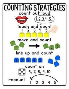 Counting Strategies Anchor Chart and Freebies (A Place Called Kindergarten) - Mathe Ideen 2020 Kindergarten Anchor Charts, Math Anchor Charts, Numbers Kindergarten, Preschool Math, Math Classroom, Teaching Math, Kindergarten Counting, Math Activities, Kindergarten Teachers