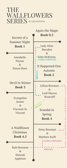 Lisa Kleypas Books, John Mckenna, Magic Secrets, Spring Books, Night Book, Magic Book, This Is Us Quotes, Christmas Books, Historical Romance
