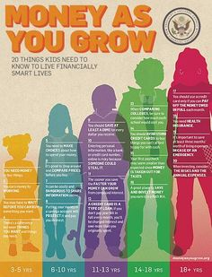 Money as You Grow Poster. 20 Things Kids Need to Know to Live Financially Smart Lives.