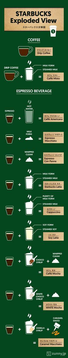世界的に人気のコーヒーチェーン、「スターバックス」。さすがにもう「スタバで注文ができない」なんて人…