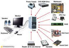 What is computer hardware?Examples of computer hardware.Examples of internal hardware. Computer Lessons, Computer Basics, Computer Coding, Computer Lab, Computer Repair, Computer Technology, Computer Science, Technology Lessons, Technology Gadgets