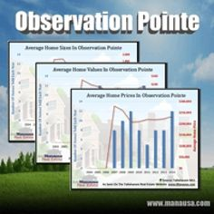Observation Pointe Home Sales Report December 2015 - Observation Pointe home values grew nearly 7% in 2014 but have given it all back and more in 2015 (2 of 3 homes sold were resales) #realestate #tallahassee #housingmarket