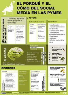 El porqué y el cómo del Social Media en las pymes #infografia #infographic #socialmedia