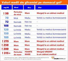 Tabel cu valori normale glicemie pentru persoanele care nu au diabet