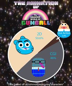 The Animation of Gumball Best Memes, Funny Memes, Cartoon Memes, Funny Animal Pictures, Cool Pictures, Powerpuff Girls, Good Cartoons, Cool Animations, Film Serie