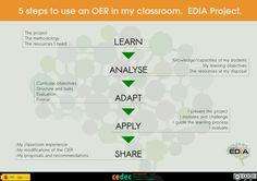 Infografía - 5 pasos para aplicar REA en mi aula - Proyecto EDIA (inglés)