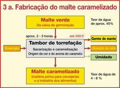 Schema Weyermann®_Fabricacao do malte caramelizado