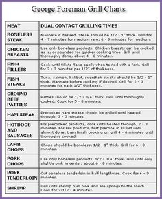 George Foreman Grill Chart