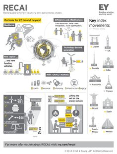 #EY's 2014 Renewable Energy Country Attractiveness Index.
