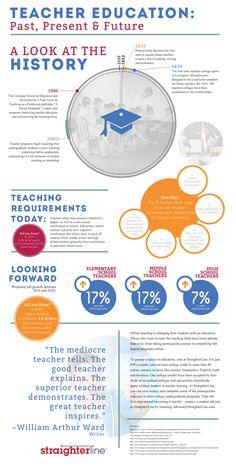Teacher Education: Past, Present & Future