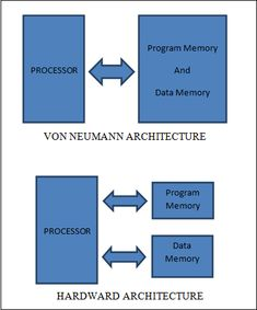 Microprocess Architecture Models