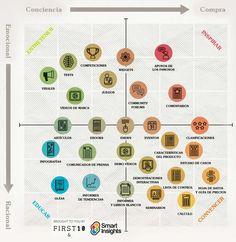 ¿Cómo definir tus objetivos de #Marketing con #Contenido? Ésta Matriz podrá ayudarte.