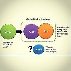 Going to market smarter Source: marsdd.com #market #channels #strategy #focus #reach #product #promoter #evaluation #selling #reach #target #pricing #innovation #entrepreneur #assumptions #crowdfunding #connection #relationship #engagement #sharing #trust #followers #personalize #collaboration #community