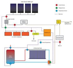 raspberry pi solar logger all