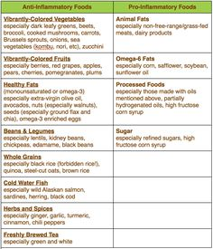 Use this helpful chart in your efforts to fight inflammation. It is a two-pronged approach: reduce the pro-inflammatory foods and amp up the anti-inflammatory ones. #AntiInflammatory #FoodList