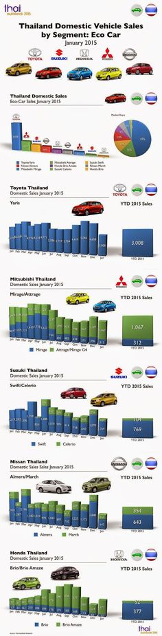 Thai Auto Book: Infographic Thailand Car Sales January 2015 by Segment Eco Car