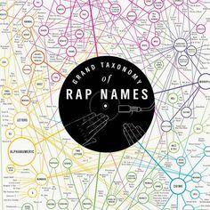 #Taxonomy Of #Rap #Names 18x24 #print #flowchart #infographic
