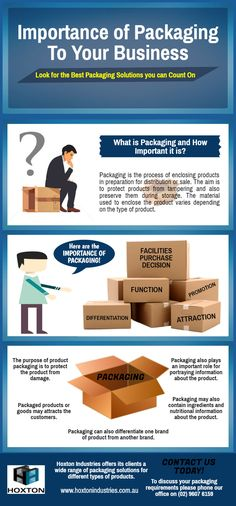 Importance Of Packaging To Your Business - Sydney Packaging  #SydneyPackaging #SydneyPackagingsolutions #Australia
