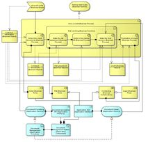 5 Process View with Data Objects Software Architecture Design, Enterprise Architecture, Flipped Classroom, Consulting Firms, Computer Programming, Software Development, Modeling, Templates, Objects