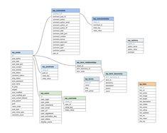 Flow Diagram Example, Data Flow Diagram, Class Diagram, Map Diagram, Block Diagram, Business Flow Chart, Karma, Database Structure