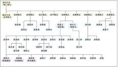 清和源氏 - Wikipedia 系図