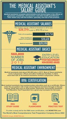 Medical Assistant To Rn  What Does It Take  Nursing  Ma For