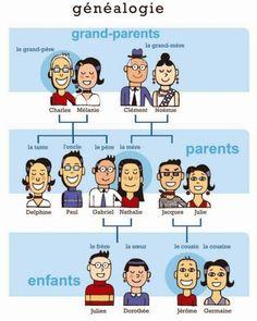 Le vocabulaire de la famille