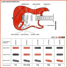 The Strat pickup selector switch. Take a closer look at how this key #Strat feature makes it such a versatile guitar: