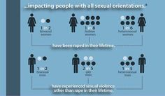 (6 of 8) Facts Everyone Should Know ..impacting people w/ all sexual orientations.--1 in 2 bi women have been raped in their lifetime. 1 in 8 lesbian women have been raped in their lifetime. 1 in 6 hetero women have been raped in their lifetime.--1 in 2 bi men have experienced sexual violence other than rape in their lifetime. 2 in 5 gay men have experienced sexual violence other than rape in their lifetime. 1 in 5 hetero men have experienced sexual violence other than rape in their…