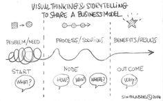 Reflexiones visuales 004. Visual Thinking y Storytelling para compartir un modelo de negocio
