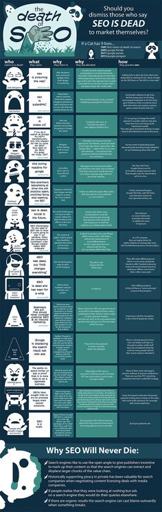 The Death of SEO infographic:  Awesome assessment of the position of the online players on search by @SEOBook