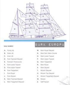sail-plan of the beauteous Bark Europa!